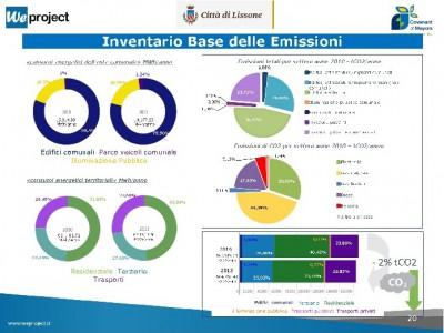 Patto-dei-Sindaci_Lissone_Emissioni