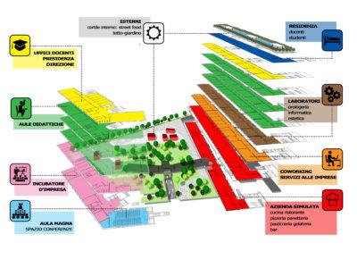 Schema distributivo degli spazi