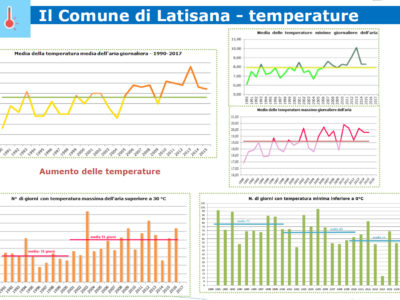 PAESC Latisana temperature