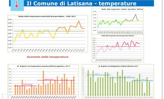 PAESC Latisana temperature